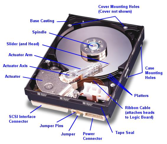Hard Disk Drive (HDD) Components